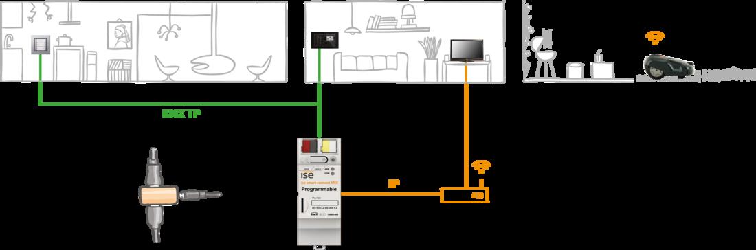 Systembild Programmable