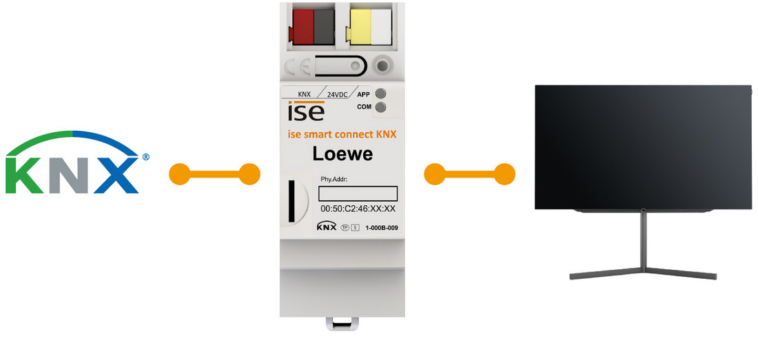 infographic SMART CONNECT KNX Loewe