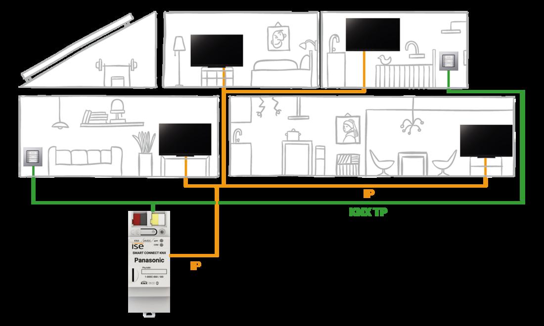 Systemgrafik Panasonic